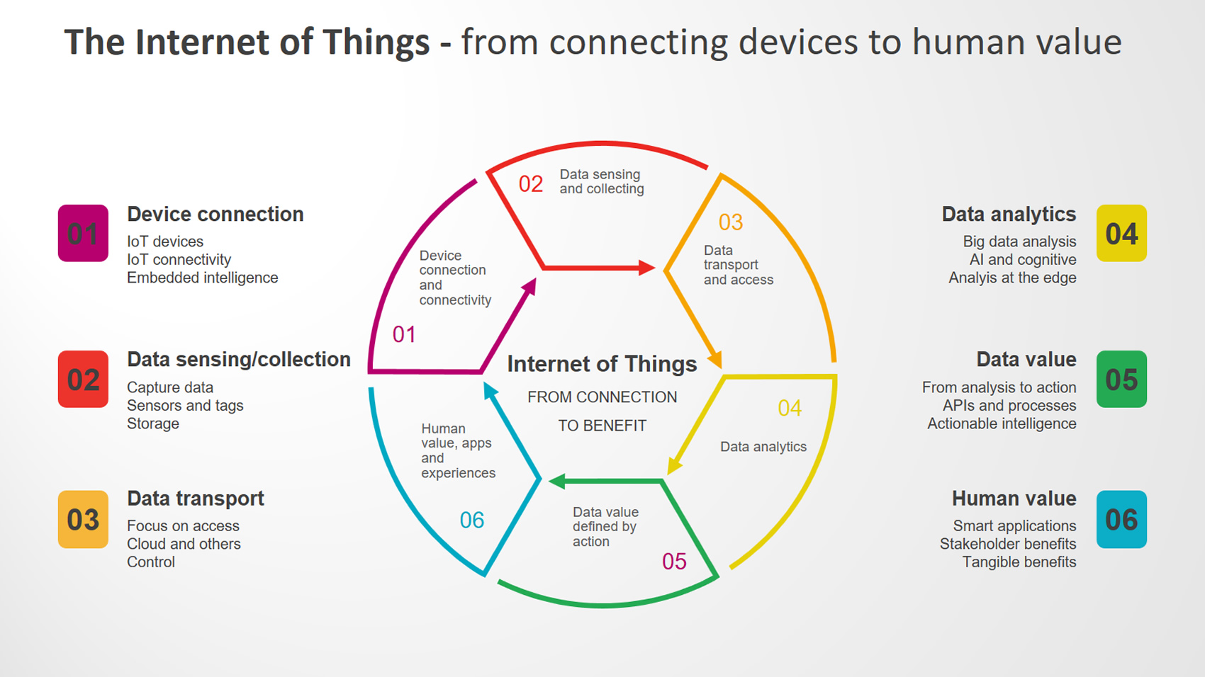 IoT Training in chennai
